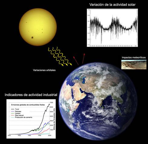 Aparecen nuevas evidencias del Cambio Climatico Calentamiento_global