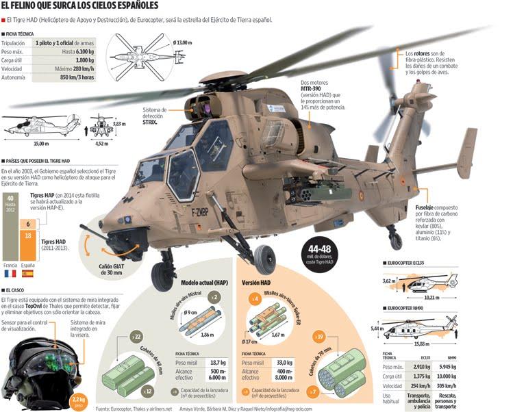 Fuerzas Armadas Españolas - Página 2 Helic%C3%B3ptero%2BTigre