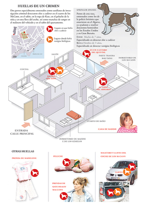 Madeleine McCann could not have died from an accident, nor from anything else, after 5.30pm on Thursday 3 May 2007 - Page 6 Grafico_maddie