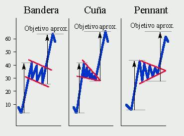 patrones de vela japonesas, estrategia y mucho mas con ayrex broker de opciones binarias Bandera1