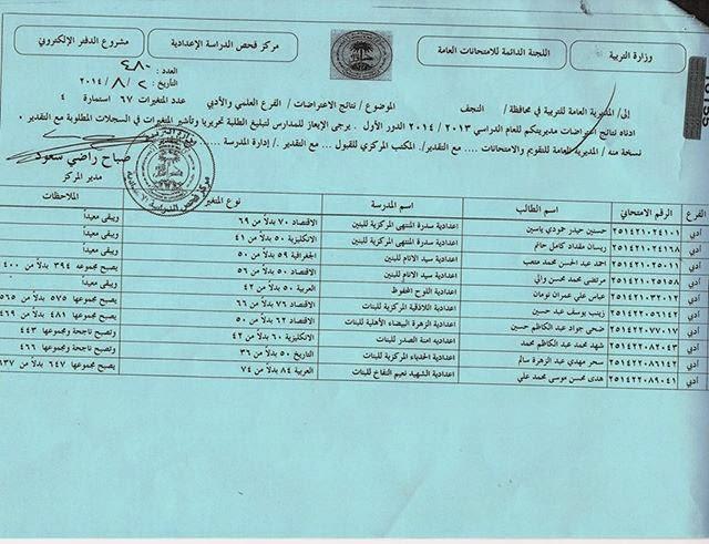 نتائج اعتراضات محافظة النجف السادس العلمي و الادبي 2014  1908380_275167772669960_6848495469202988689_n