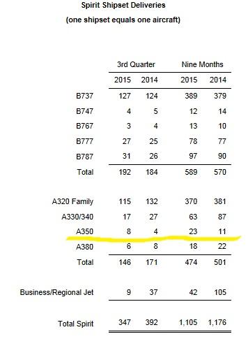 Actualités Airbus - Page 39 Spirit%2BA350%2B27Oct2015