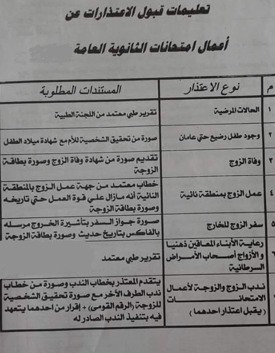 """وزارة التربية والتعليم: بيان بانواع الاعتذارات المقبولة عن """"اعمال الامتحانات"""" والاوراق المطلوبة %25D8%25A7%25D8%25B9%25D8%25AA%25D8%25B0%25D8%25A7%25D8%25B1"""