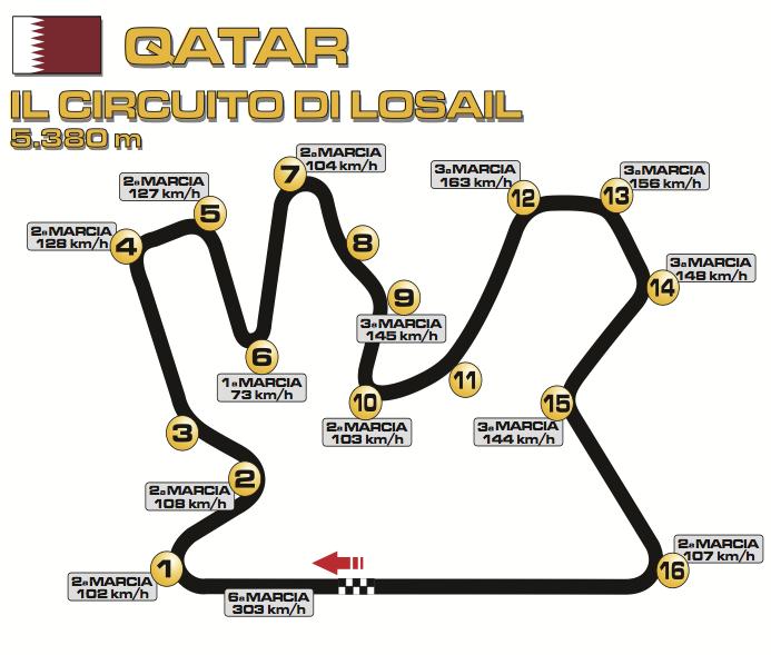 Gran Premio de Qatar 2014 Circuito%2BLosail