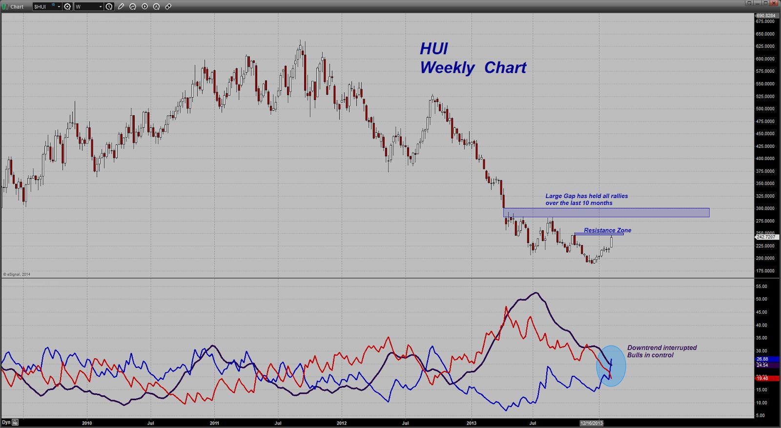 prix de l'or, de l'argent et des minières / suivi quotidien en clôture - Page 10 Chart20140214124753