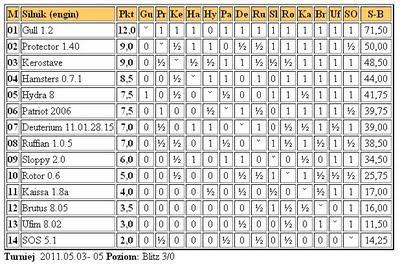 Jurek Chess Ranking (JCR) - Page 5 3liga5.5.2011