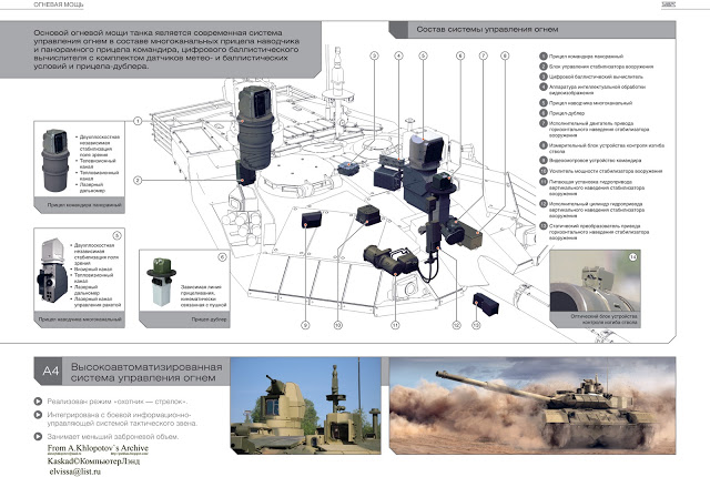 T-72 ΜΒΤ modernisation and variants - Page 4 T-90MS_rus-10
