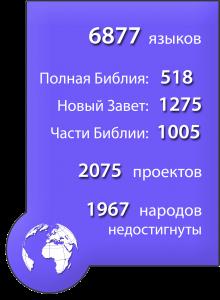 Переводы БИБЛИИ - Страница 16 Statistics-blue