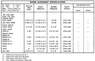 (AJUDA GERAL): Parâmetros de alinhamento modelos 1962 a 1972 Mercedes_benz_1962_73_wheel_alignment_specifications
