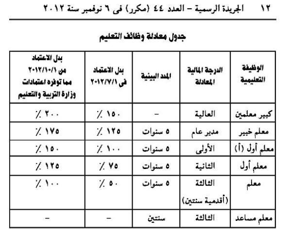 طبقا للقانون المعلم المساعد علي الدرجة المالية الثالثة والمعلم علي الدرجة المالية الثالثة اقدمية سنتين  Modars1.com-n43