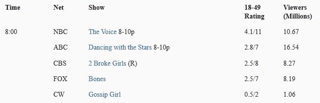 Ratings de The Voice: Episodios 10 y 11 (2 y 3 de abril) Rtng