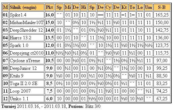 Jurek Chess Ranking (JCR) - Page 3 1liga16.03.2011