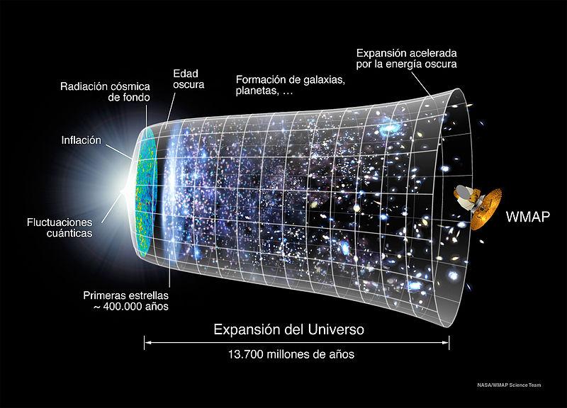 La búsqueda del bosón de Higgs Evoluci%C3%B3n_Universo_WMAP