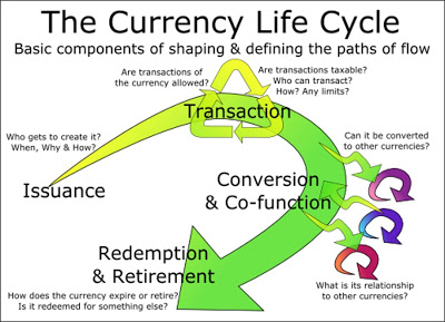 Guerre des devises Currency_Life_Cycle