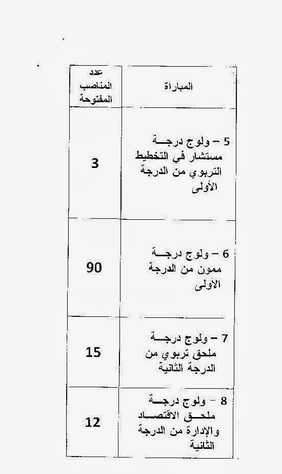 مذكرة حول المباريات المهنية للترقية بناء على الشهادات الجامعية فبراير 2014 Exam1