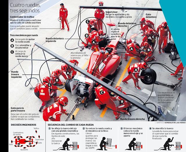 """¿QUE ES UN PITSTOP EN LA F1 (PARADA EN LOS PITS)? """" F1 By Riki """" Pitstop-formula1x"""