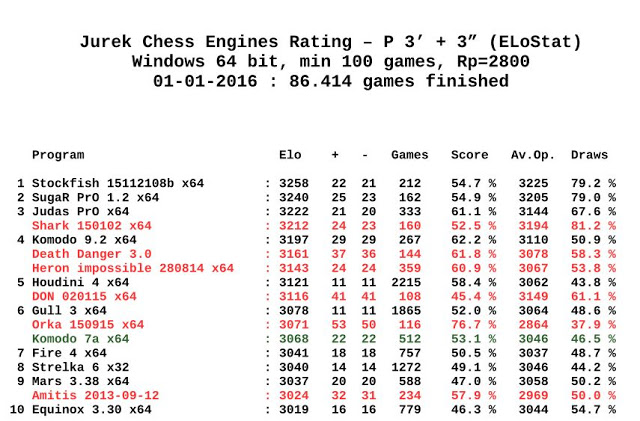 Jurek Chess Engines Rating 01-01-2016 Jcer.01.01.2016