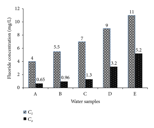 Scientists Discover New Technique to Remove Fluoride from Drinking Water  Real-water-samples-with-initial-fluoride-concentration