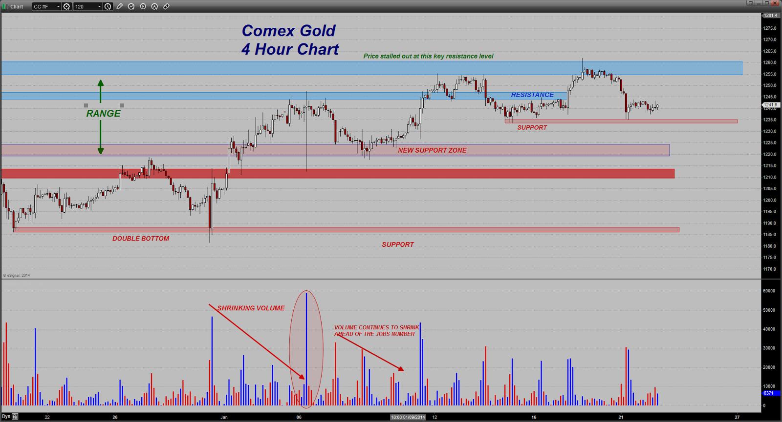 prix de l'or, de l'argent et des minières / suivi quotidien en clôture - Page 9 Chart20140122065441