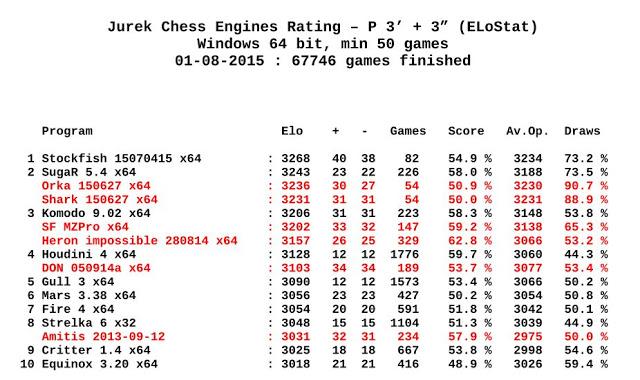 Jurek Chess Engines Rating 01-08-2015 JcerList.2015.08.01