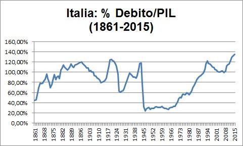 L'Italia è commissariata dalla UE? Italia%2Bgrafico%2Bpercentuale%2Bdebito%2Bpil%2B1861%2B2015