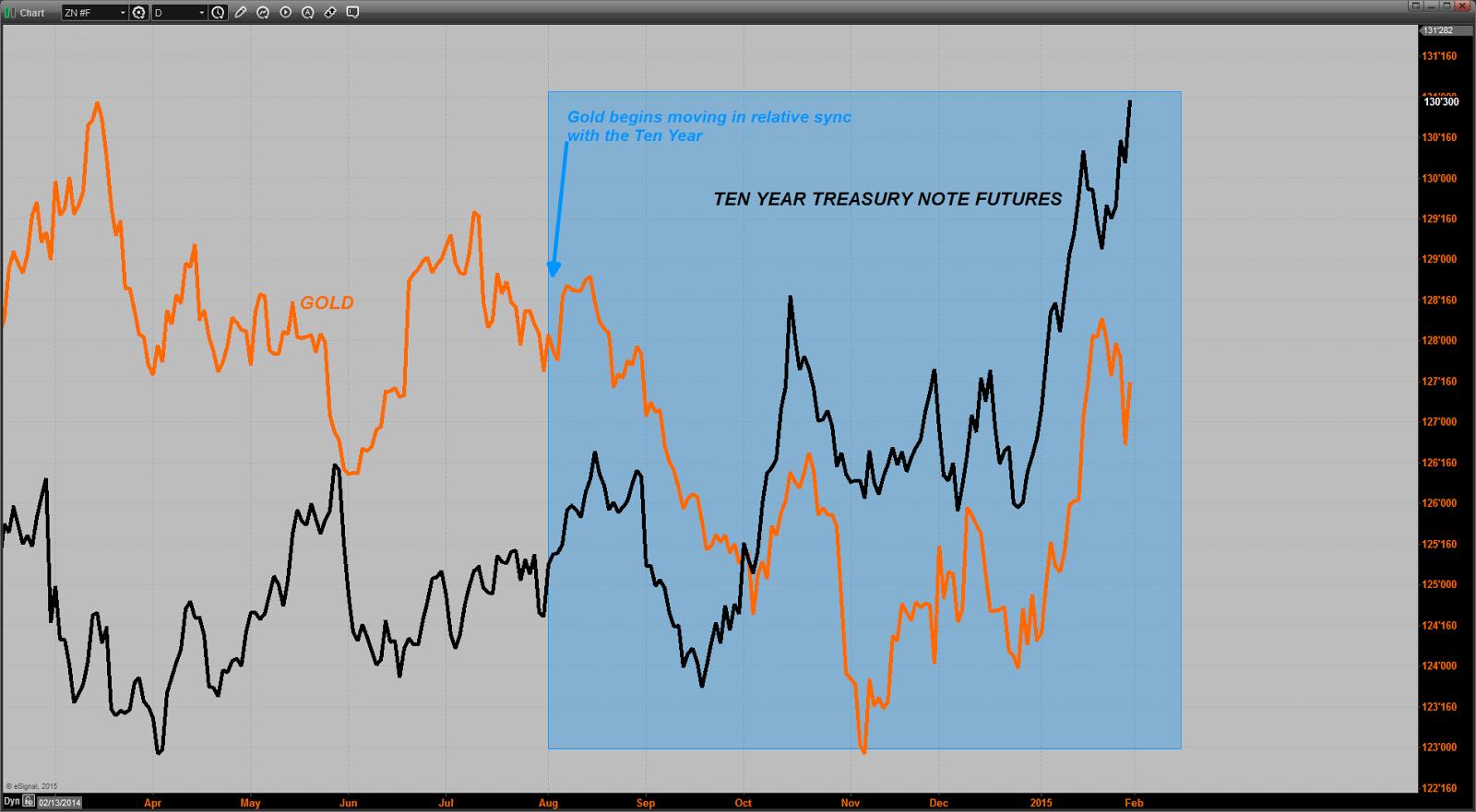 prix de l'or, de l'argent et des minières / suivi 2015 et ultérieurement Chart20150130101249