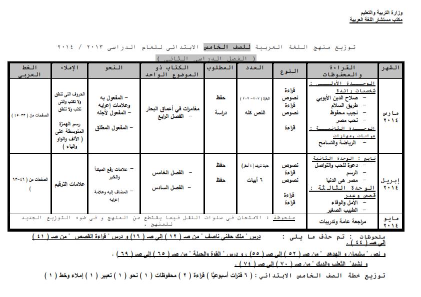 نشر منهج اللغة العربية المعدل بتاريخ 24 فبراير 2014 للصف الخامس الابتدائى الترم الثانى - صفحة 3 Arabic_2_005
