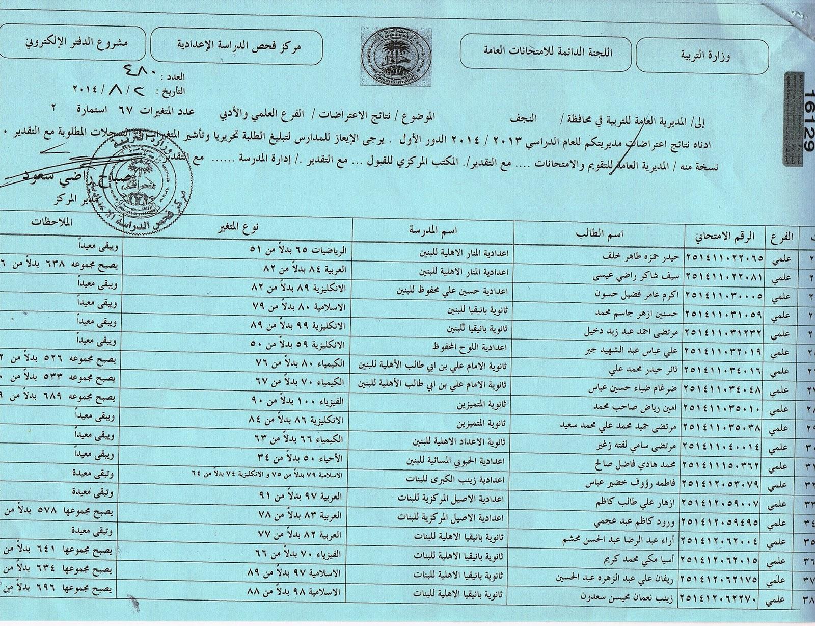 نتائج اعتراضات محافظة النجف السادس العلمي و الادبي 2014  10506978_275167802669957_6335847654037765196_o