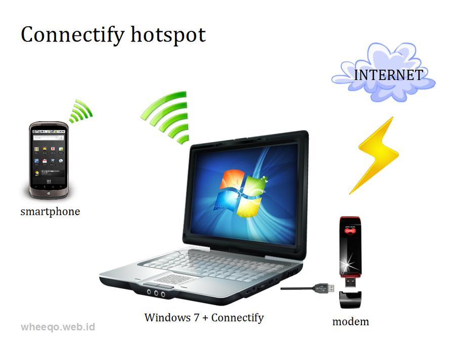 எந்த இண்டர்நெட் இணைப்பையும் Wi-fi மூலமாக பல கணிணிகளில் பயன்படுத்த அற்புத மென்பொருள் Connectify%2Bwifi%2Bhotspot%2B2