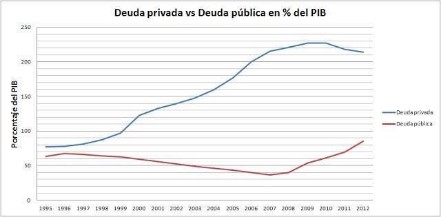 La deuda pública de España = 88% del PIB Deuda-privada-vs-deuda-publica
