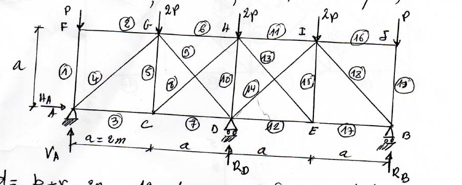 Travaux dirigés avec correction  Méthode de flexibilité (Analyse des structures)  2