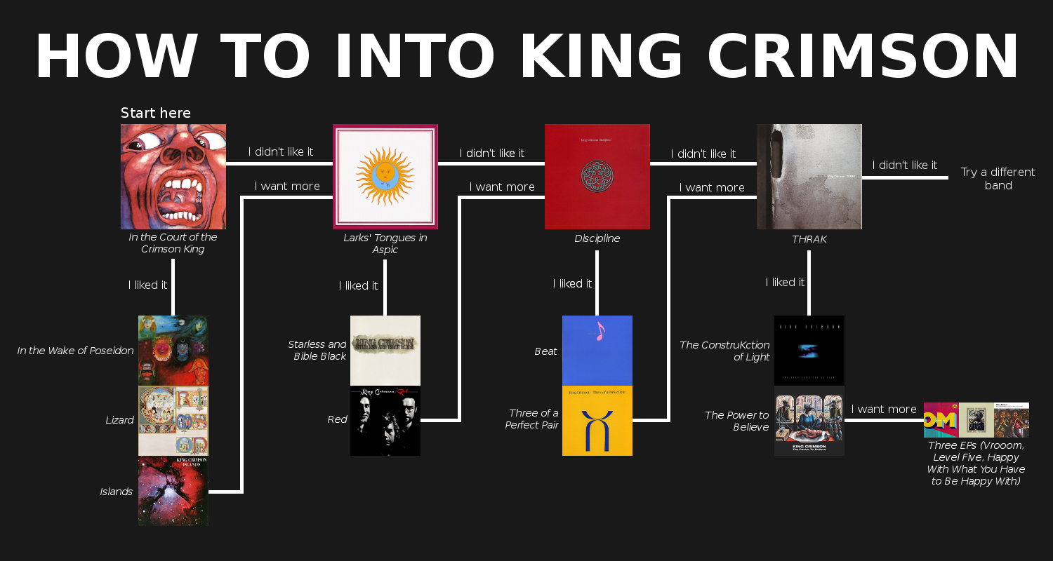 King Crimson King_crimson_1_flowchart