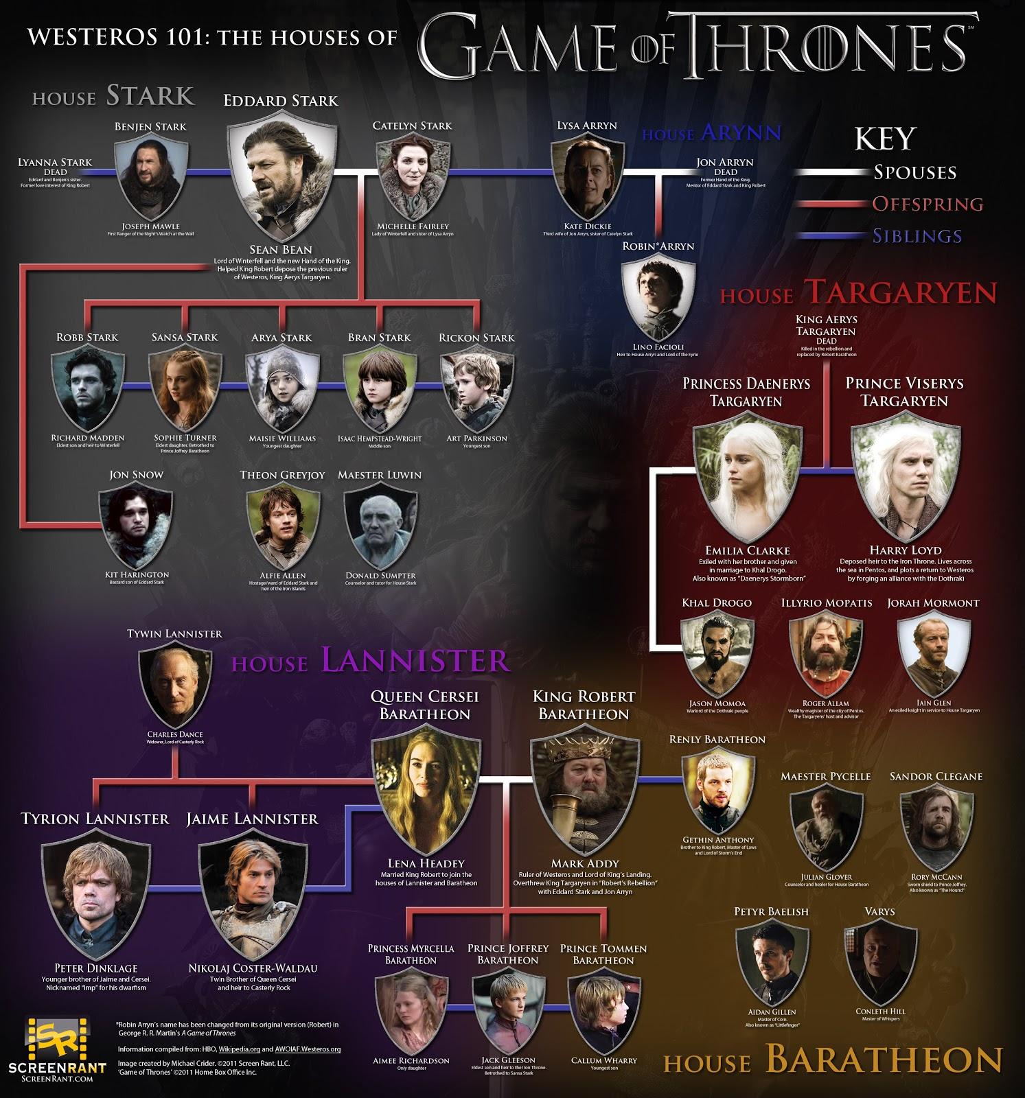 Juego de Tronos Kt-game-of-thrones-westeros-lineage
