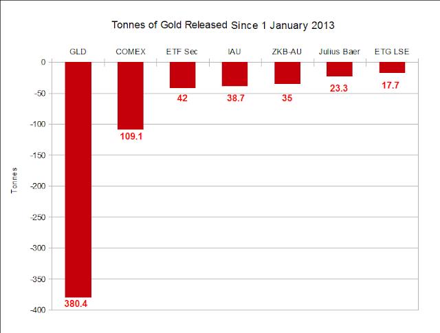 Analyse du faux Krach des métaux précieux organisé d'avril 2013  - Page 2 Tonnesremoved