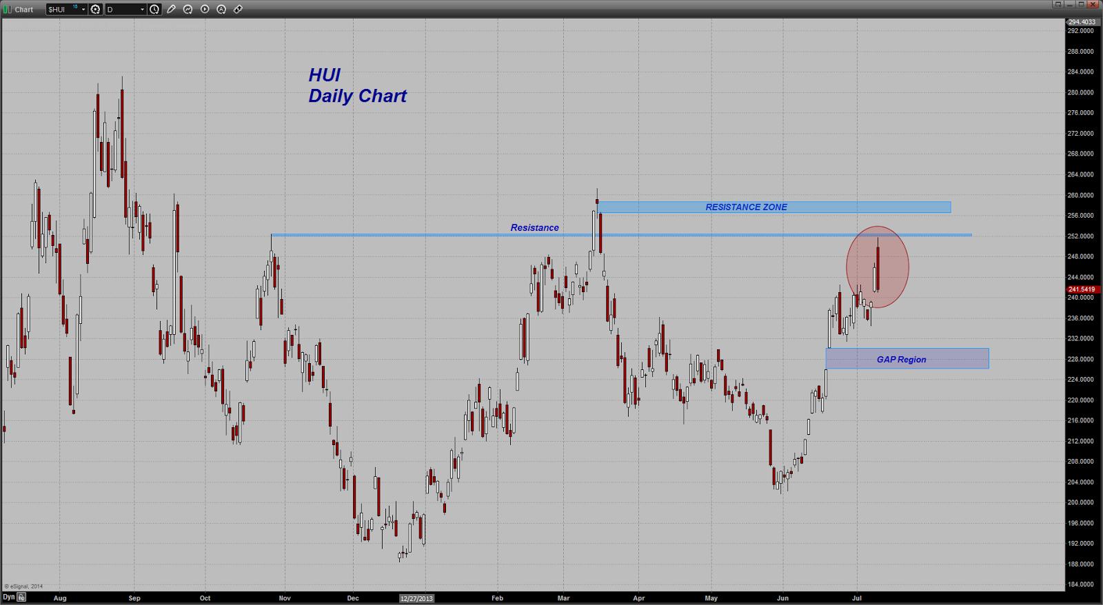prix de l'or, de l'argent et des minières / suivi quotidien en clôture - Page 13 Chart20140710133133