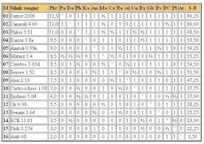 Jurek Chess Ranking (JCR) - Page 3 5liga7.03.2011