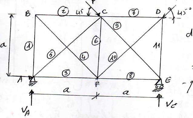 Travaux dirigés avec correction  Méthode de flexibilité (Analyse des structures)  1
