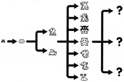 A criação dos digimons Digimon-growth