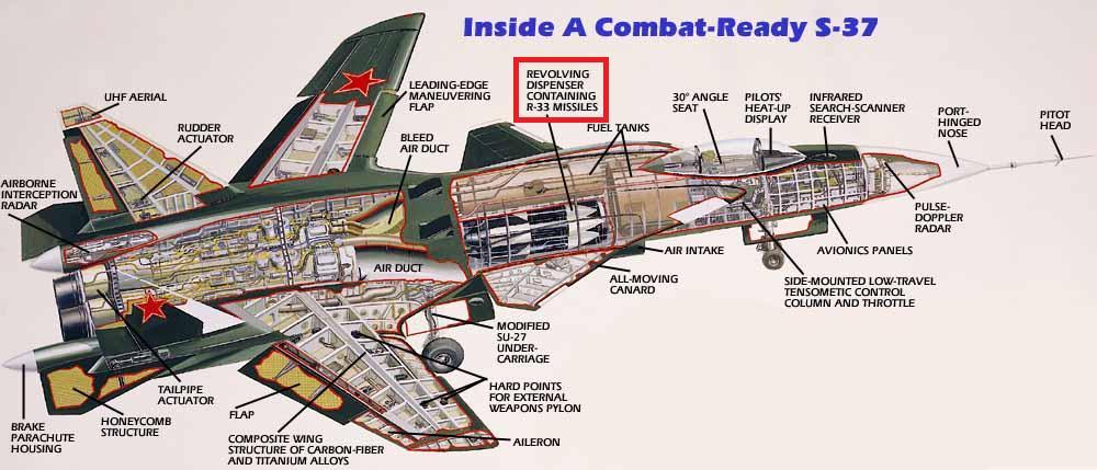 الطائرة التجريبية الرائعة Su 47 Berkut Su-47