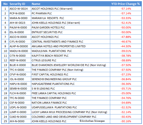 Top 25 Losers YTD (Year-to-date) Ytl