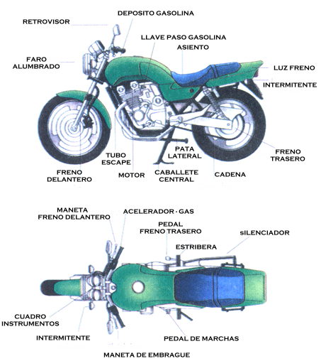 Guia: Partes Basicas de Una Motocicleta 06