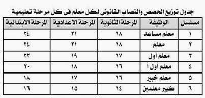 جدول توزيع الحصص والنصاب القانونى لكل معلم على حسب درجتة والمرحلة التعليمية التى يعمل بها %D8%A7%D9%84%D9%86%D8%B5%D8%A7%D8%A8