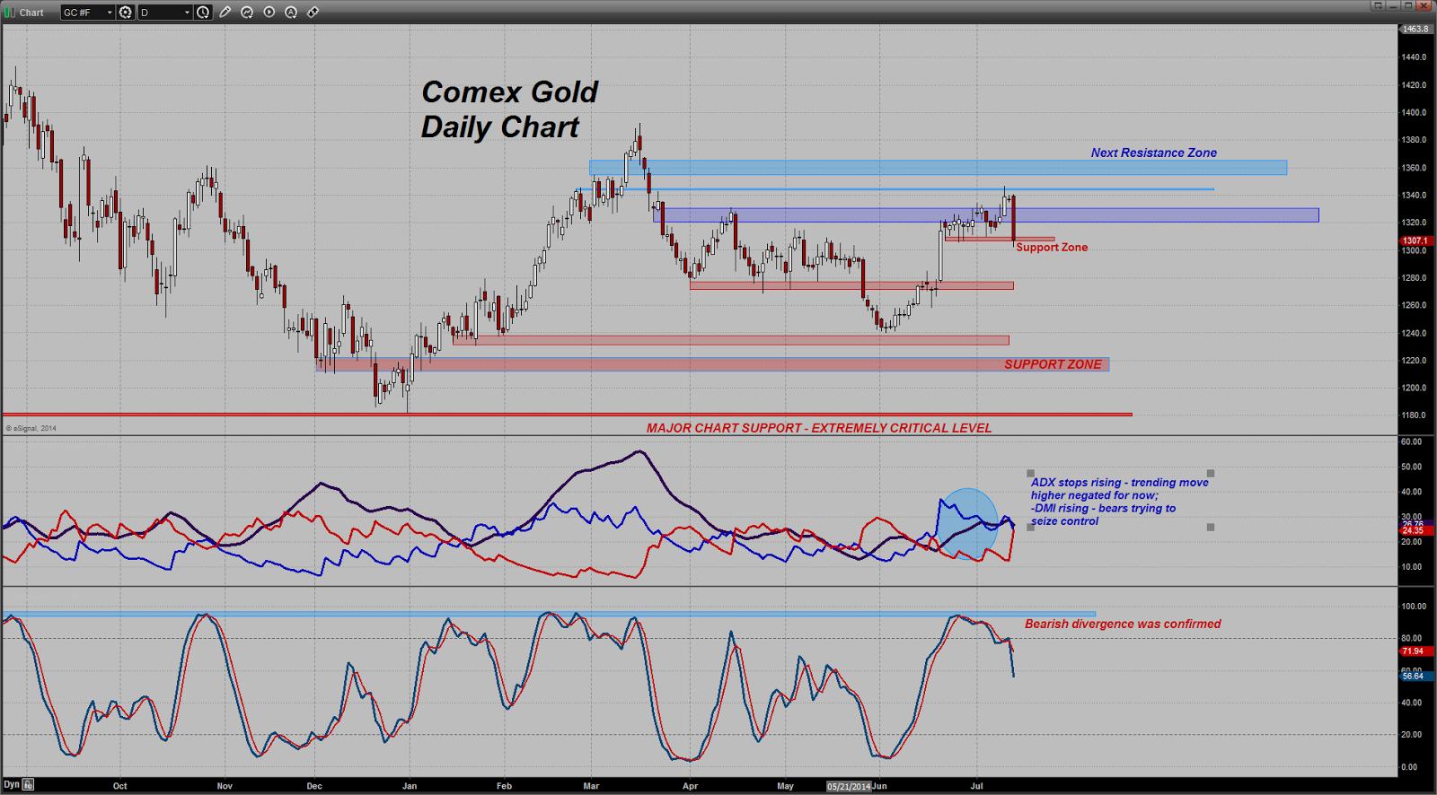 prix de l'or, de l'argent et des minières / suivi quotidien en clôture - Page 13 Chart20140714090957