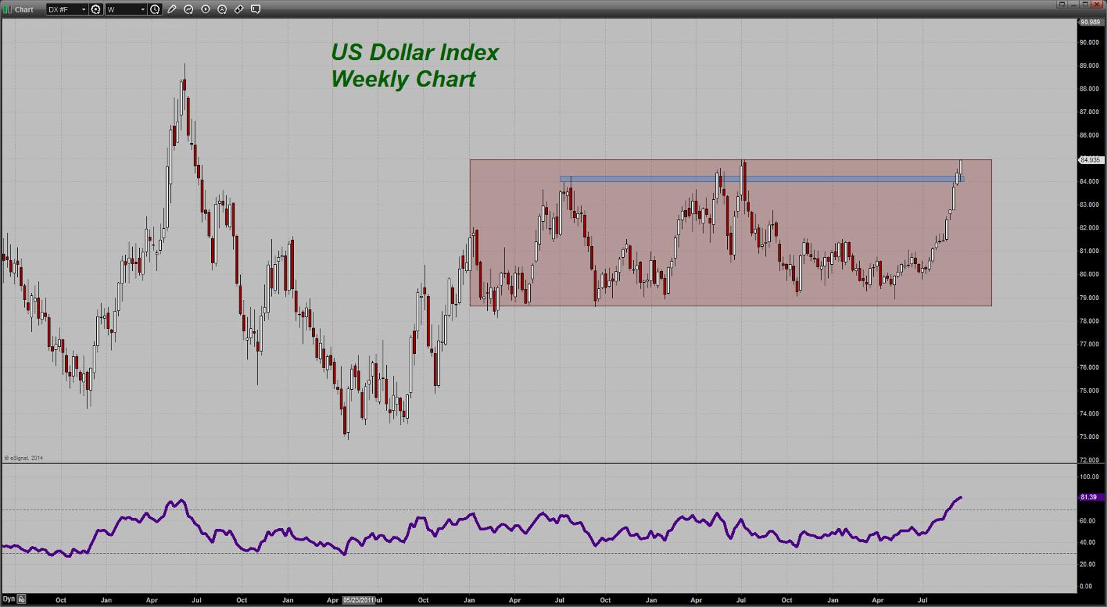 prix de l'or, de l'argent et des minières / suivi quotidien en clôture - Page 14 Chart20140919171529