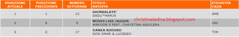 """Moves Like Jagger"" en los Charts (#1 USA, #1 CA, #1 KO, #2 UK, #1 AUS , #1NL, #1 WW) - Página 4 Italia-charts"
