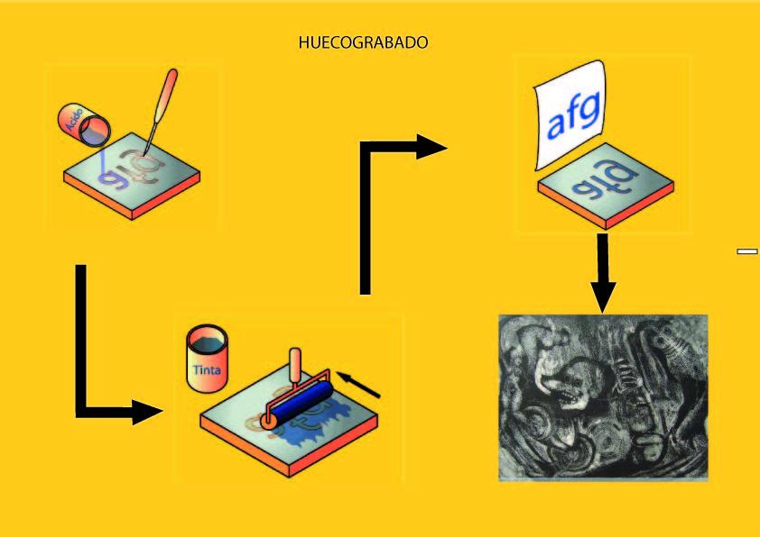 Conceptos de grabado y estampación Hueco