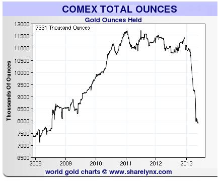 stocks or du comex Comextotalounces