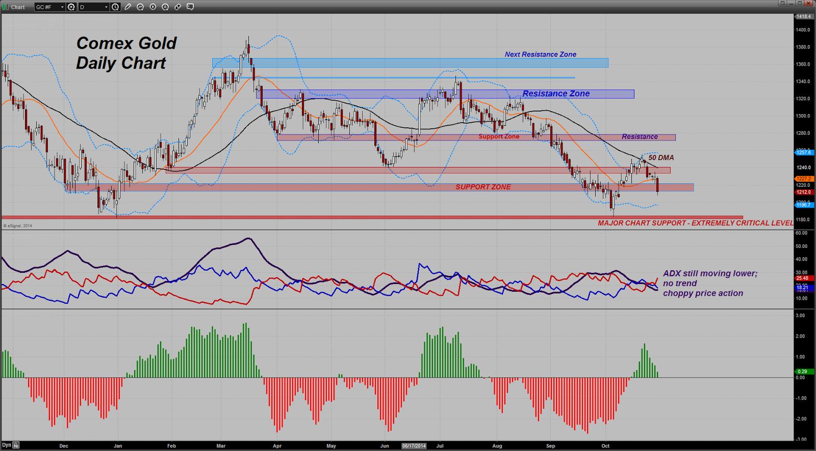 prix de l'or, de l'argent et des minières / suivi quotidien en clôture - Page 14 Chart20141029121119