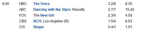 Ratings de The Voice: Episodios 10 y 11 (2 y 3 de abril) Rtng1