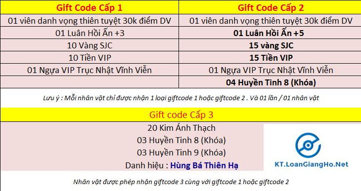 KT Loạn Giang Hồ - OPENBETA 14h00 14/02/2015 -Tặng Skill 150 Khi Chuyển Sinh Lần Đầu Giftcode